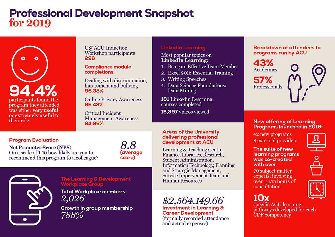 Learning and Development Infographic