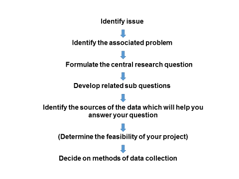 process-to-determine-method-of-data-collection